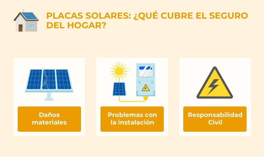 ¿Qué cubre el seguro de hogar en materia de paneles solares?